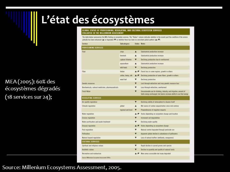 L'état des écosystèmes