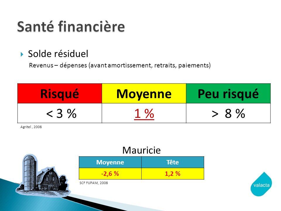 Santé financière Risqué Moyenne Peu risqué < 3 % 1 % > 8 %