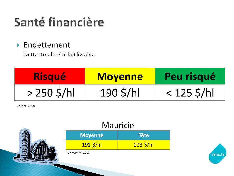 Santé financière Risqué Moyenne Peu risqué > 250 $/hl 190 $/hl