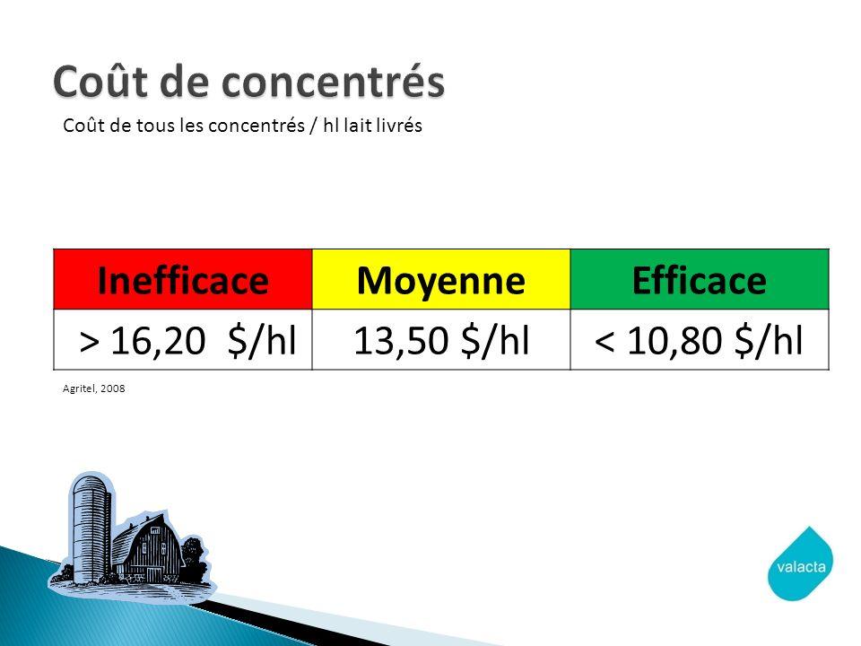 Coût de concentrés Inefficace Moyenne Efficace > 16,20 $/hl