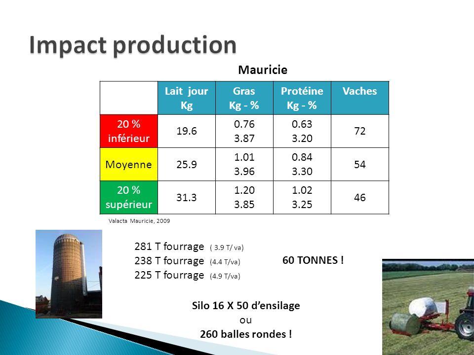 Impact production Mauricie Lait jour Kg Gras Kg - % Protéine Vaches