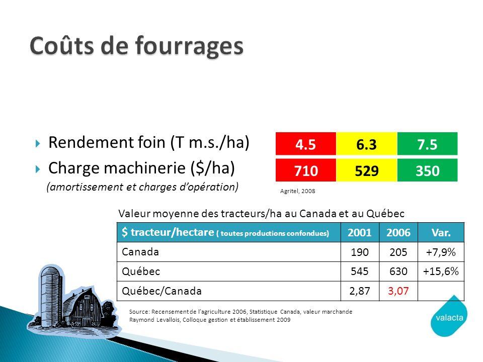 Coûts de fourrages Rendement foin (T m.s./ha) Charge machinerie ($/ha)