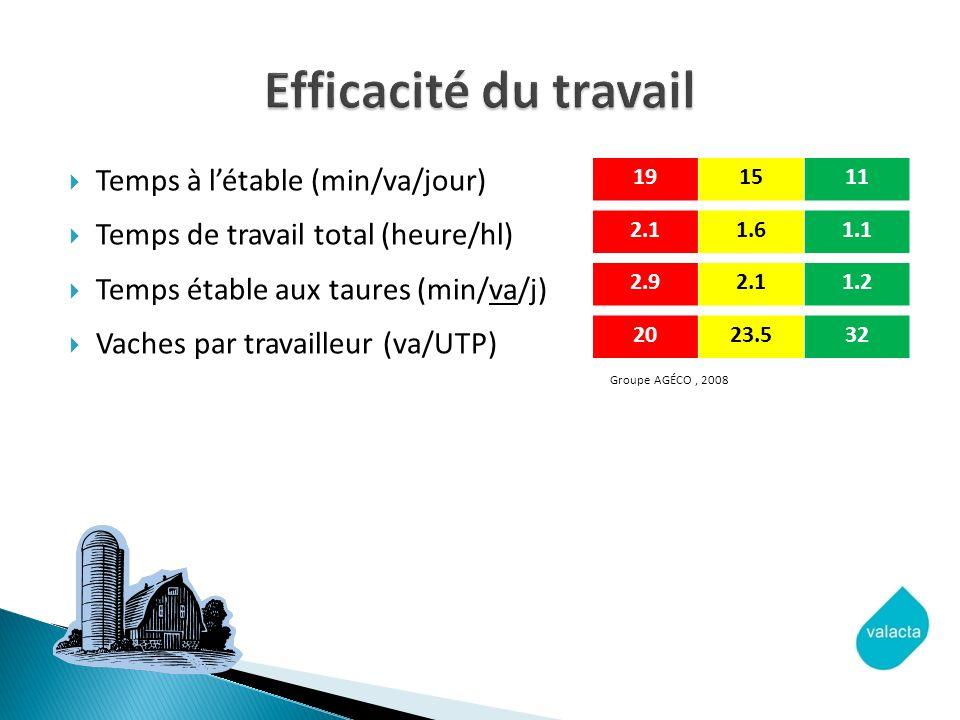 Efficacité du travail Temps à l'étable (min/va/jour)