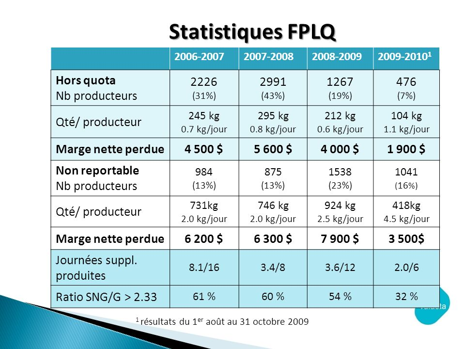 Statistiques FPLQ Hors quota Nb producteurs 2226 2991 1267 476 (7%)