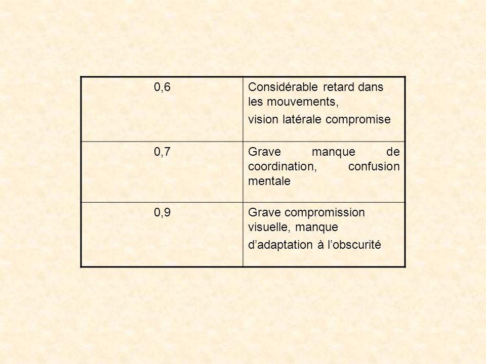 0,6 Considérable retard dans les mouvements, vision latérale compromise. 0,7. Grave manque de coordination, confusion mentale.