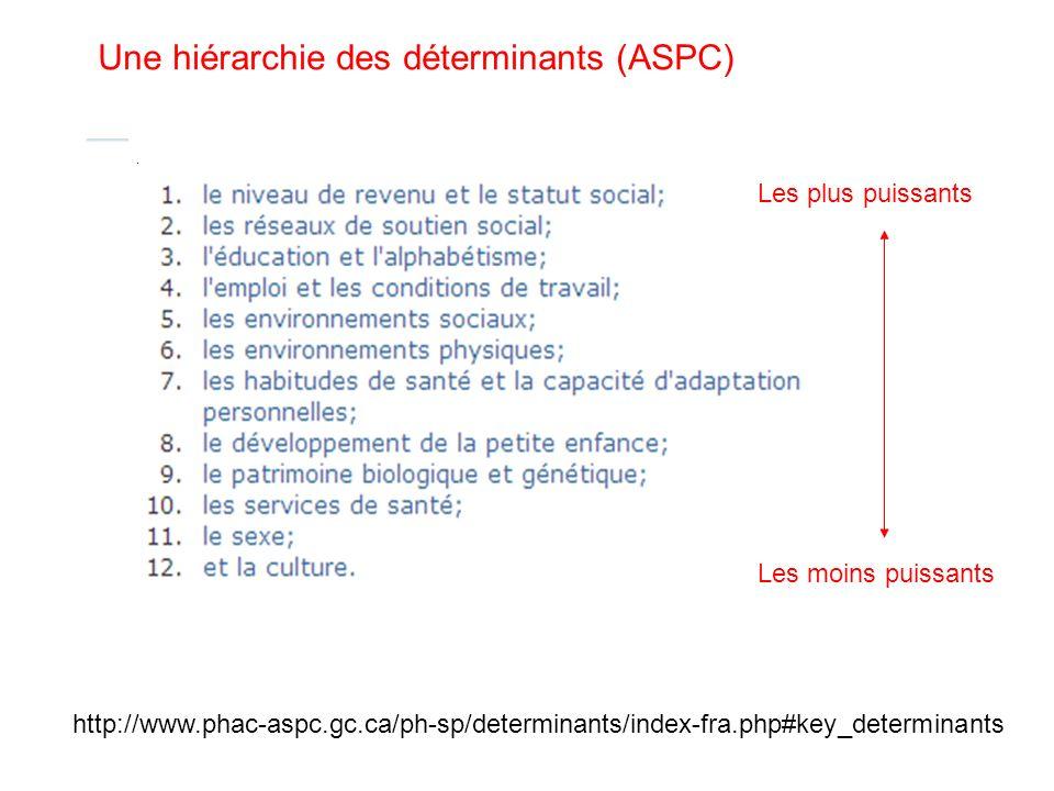 Une hiérarchie des déterminants (ASPC)