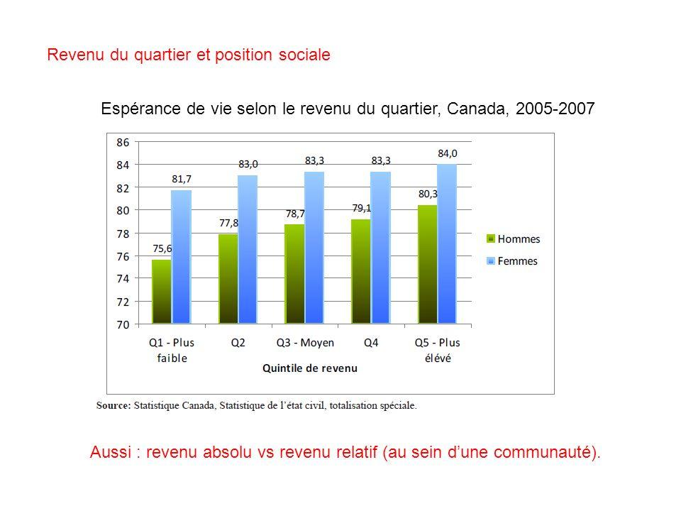 Espérance de vie selon le revenu du quartier, Canada, 2005-2007