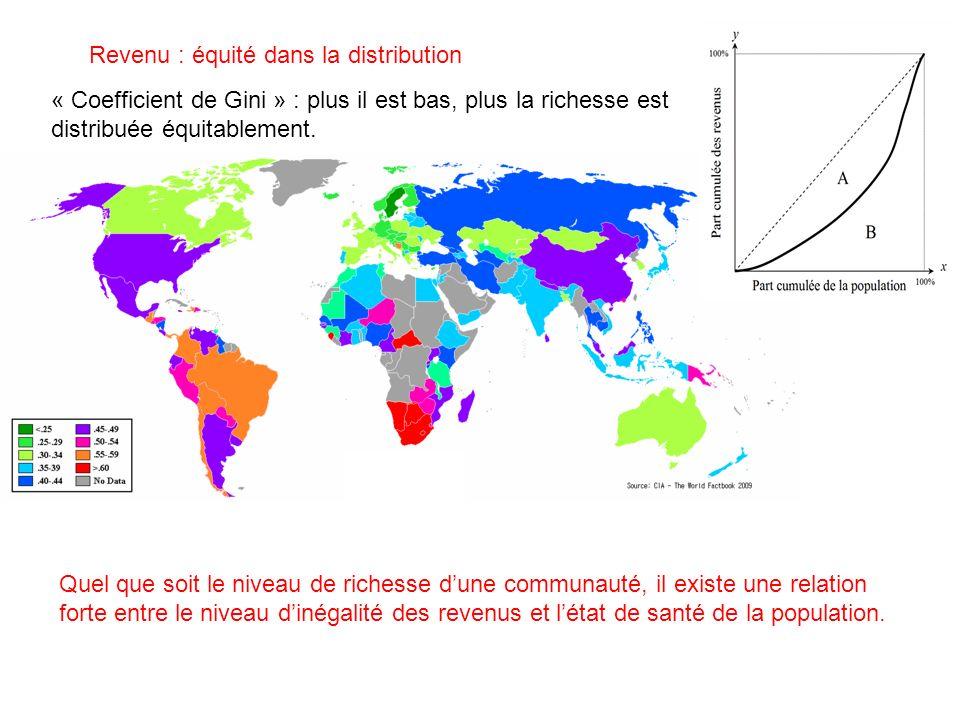 Revenu : équité dans la distribution