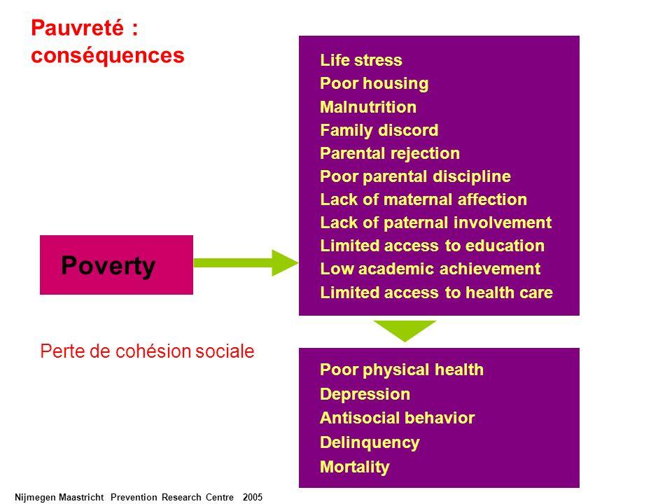 Pauvreté : conséquences
