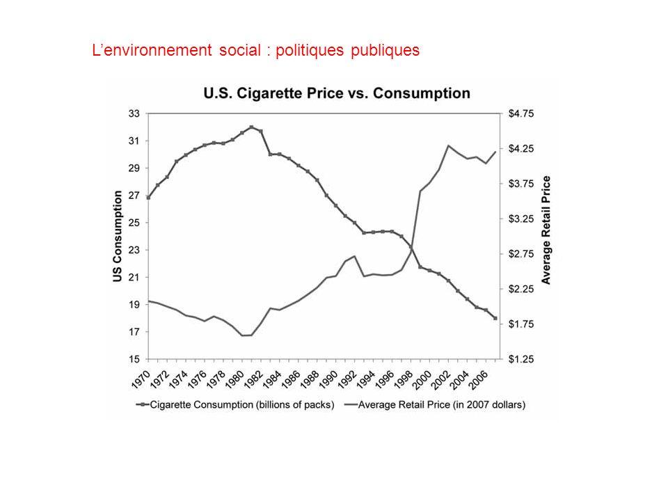 L'environnement social : politiques publiques