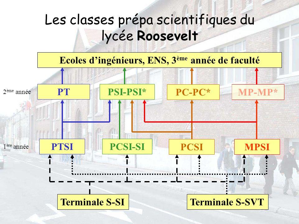 Ecoles d'ingénieurs, ENS, 3ème année de faculté