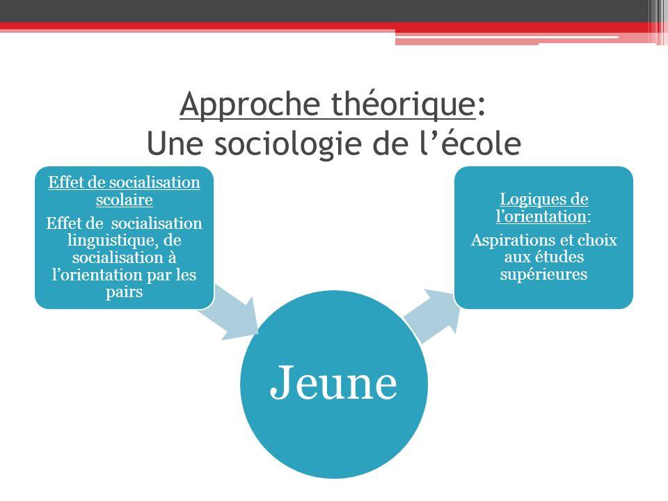 Approche théorique: Une sociologie de l'école