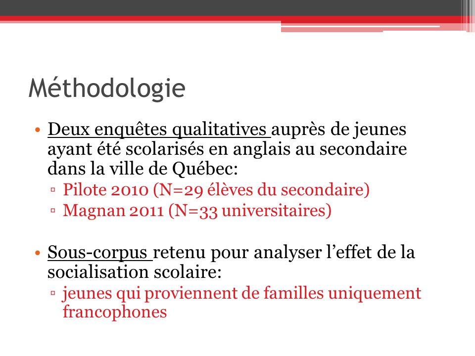 Méthodologie Deux enquêtes qualitatives auprès de jeunes ayant été scolarisés en anglais au secondaire dans la ville de Québec: