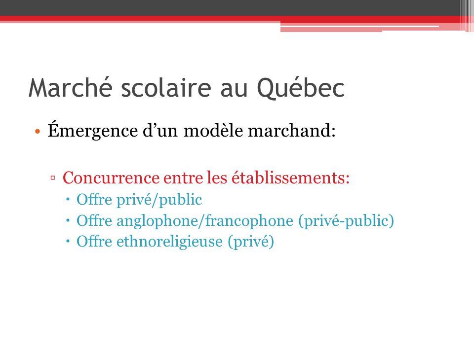 Marché scolaire au Québec