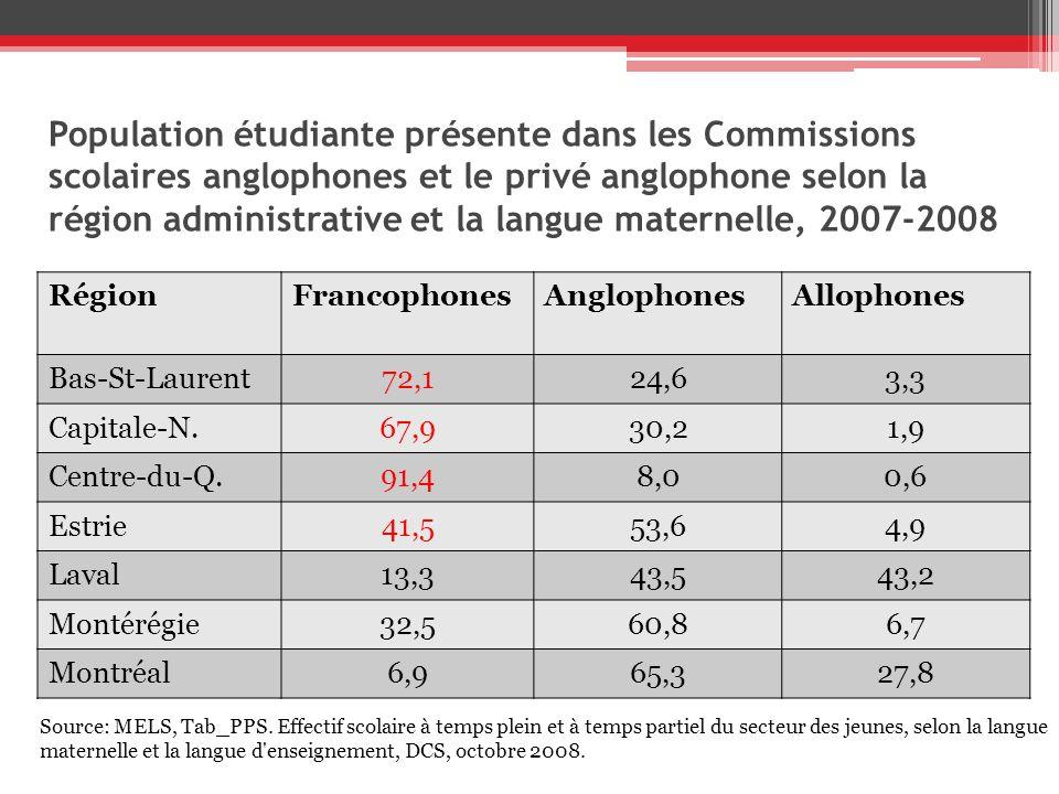 Population étudiante présente dans les Commissions scolaires anglophones et le privé anglophone selon la région administrative et la langue maternelle, 2007-2008