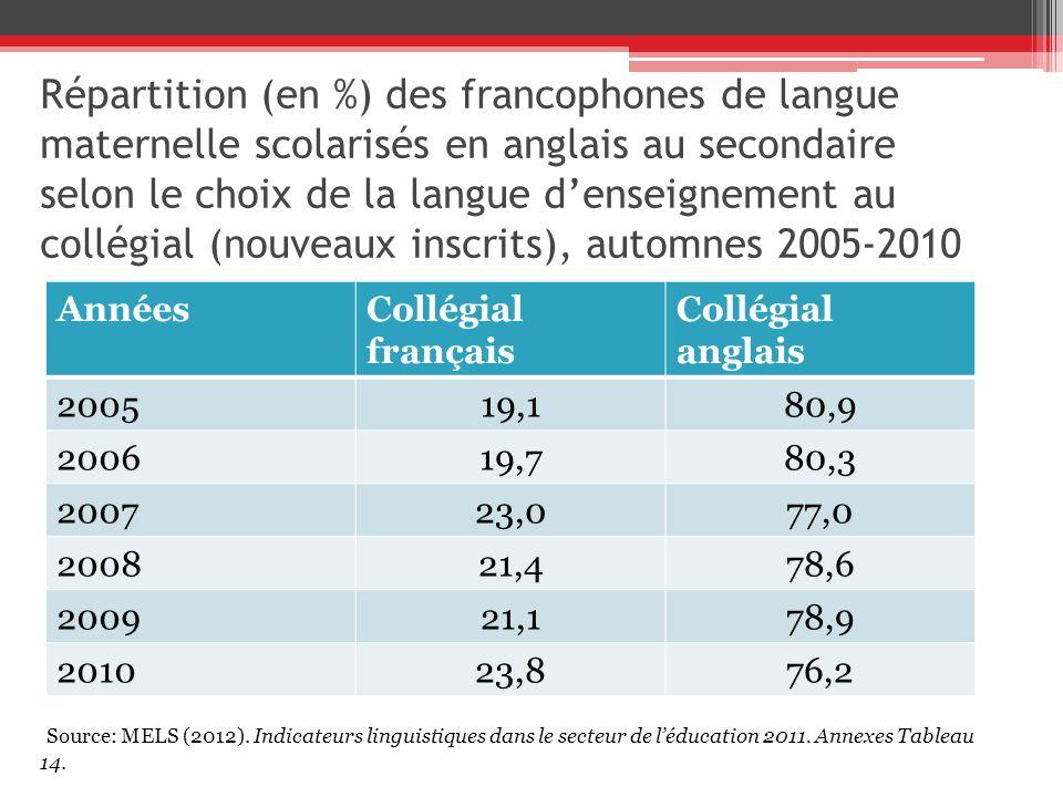 Répartition (en %) des francophones de langue maternelle scolarisés en anglais au secondaire selon le choix de la langue d'enseignement au collégial (nouveaux inscrits), automnes 2005-2010