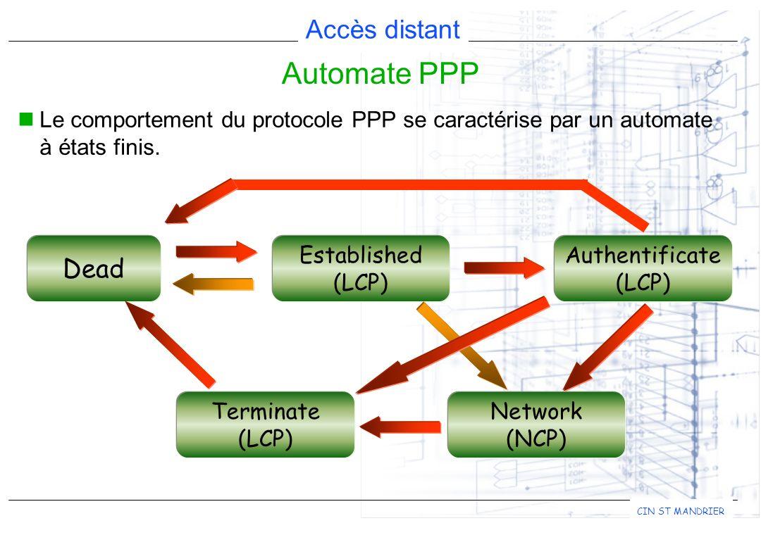 Automate PPP Le comportement du protocole PPP se caractérise par un automate à états finis. Dead. Established.