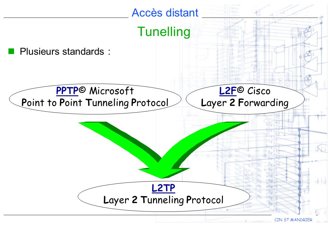 Tunelling Plusieurs standards : PPTP© Microsoft