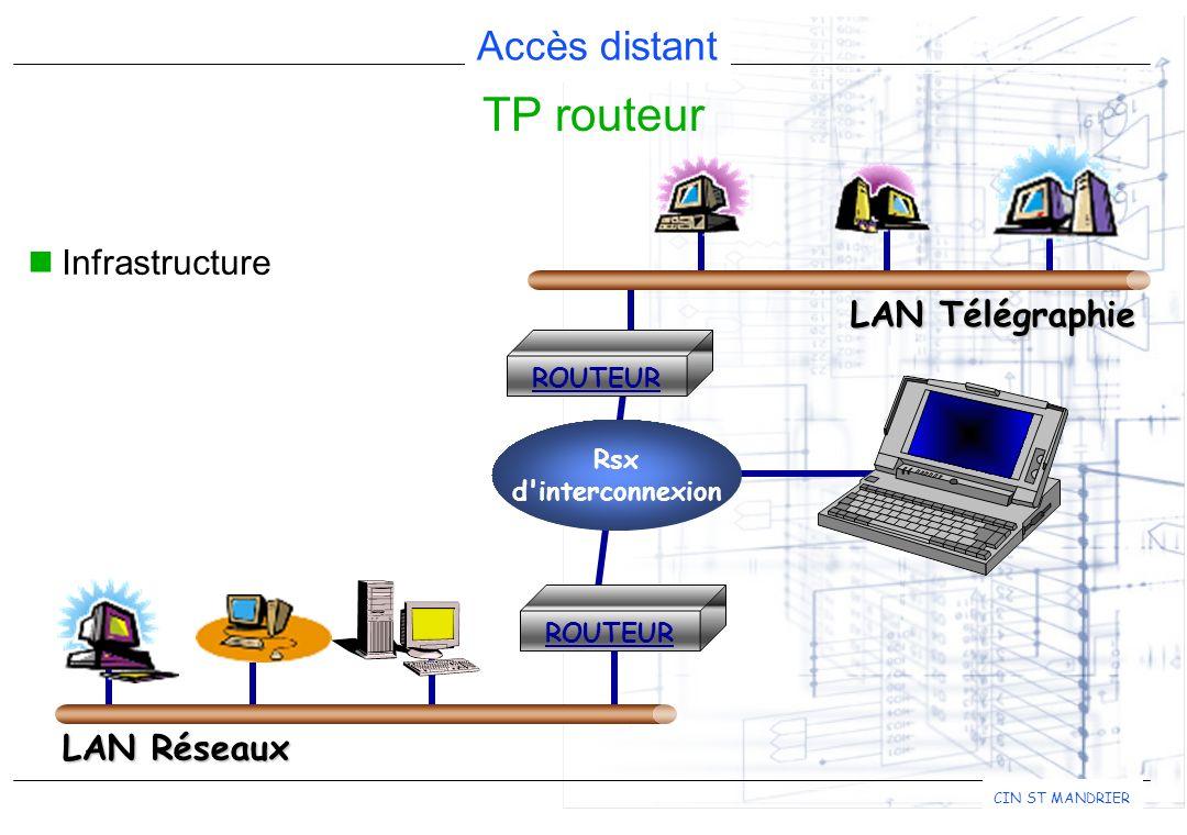 TP routeur Infrastructure LAN Télégraphie LAN Réseaux Rsx