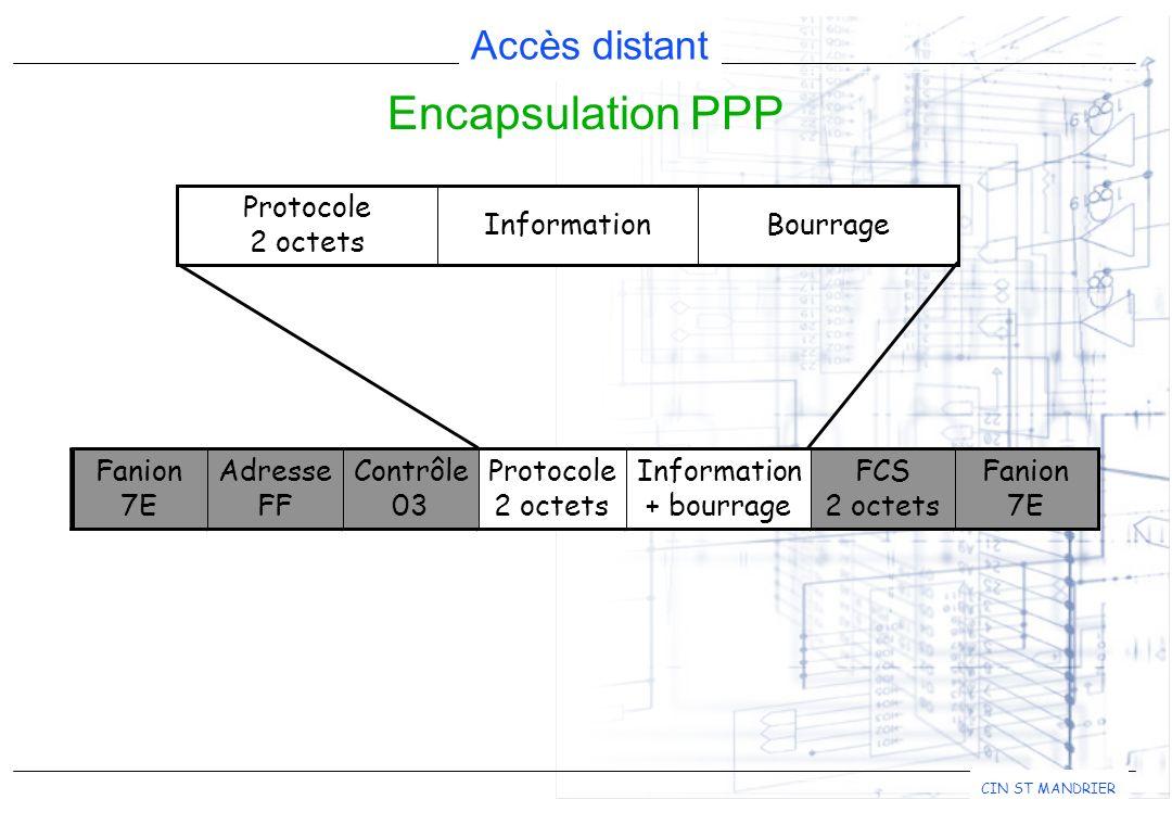 Encapsulation PPP Bourrage Information Protocole 2 octets FCS Fanion