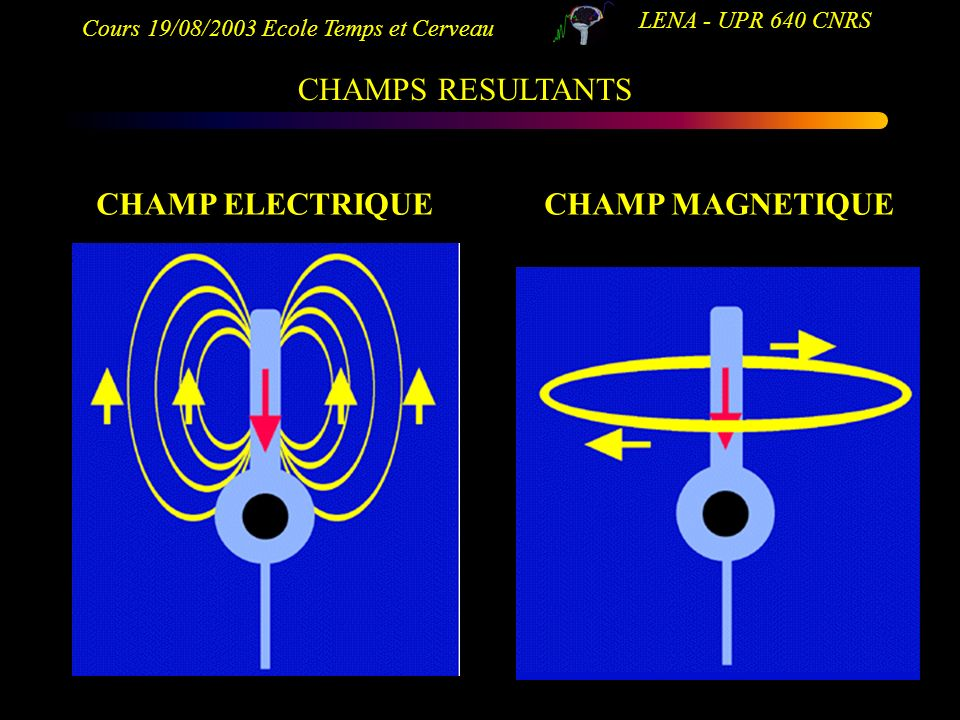 CHAMPS RESULTANTS CHAMP ELECTRIQUE CHAMP MAGNETIQUE