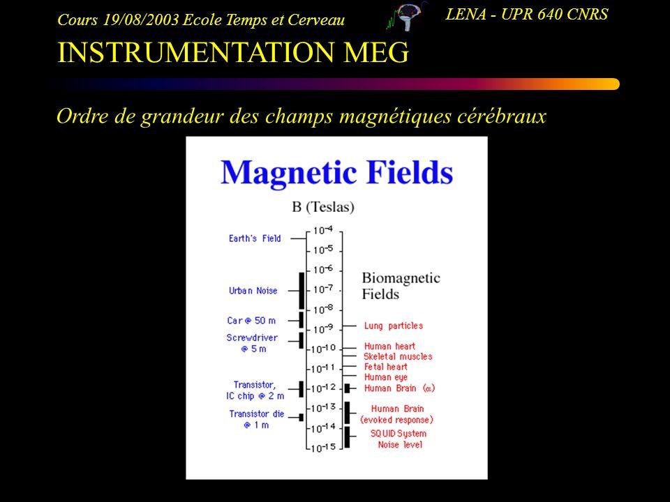 INSTRUMENTATION MEG Ordre de grandeur des champs magnétiques cérébraux