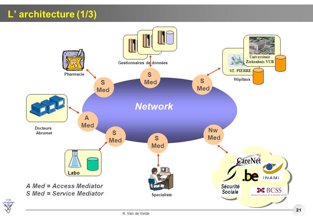 L' architecture (1/3) Network S Med S S Med Med A Med Nw S Med Med S