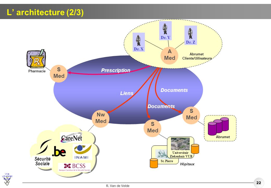 L' architecture (2/3) A Med S Med S Nw Med Med Prescription Documents