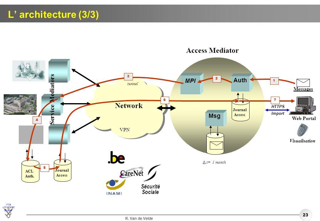 L' architecture (3/3) Access Mediator Network Service Mediators MPI