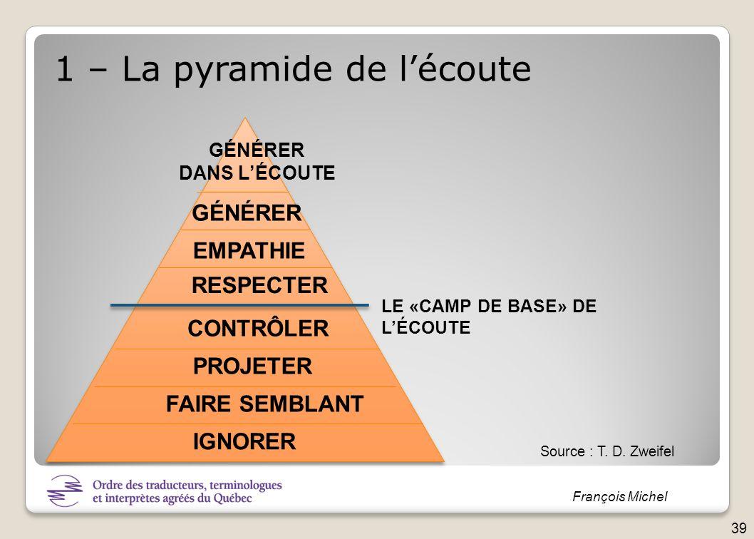 1 – La pyramide de l'écoute