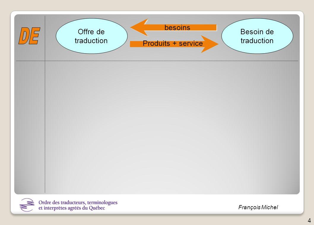 Offre de traduction Besoin de traduction besoins DE Produits + service