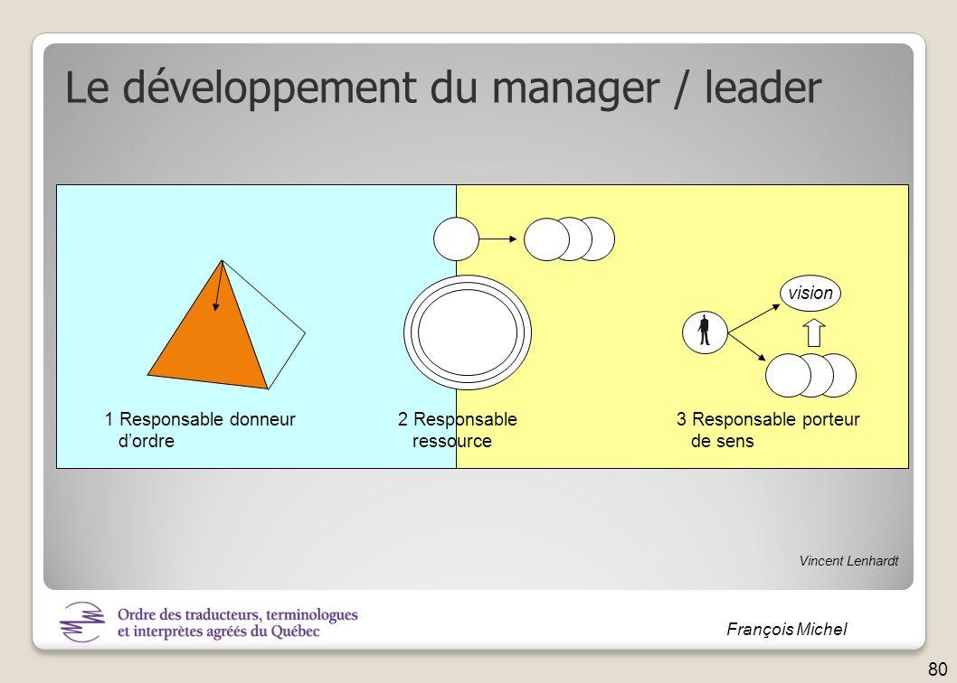 Le développement du manager / leader