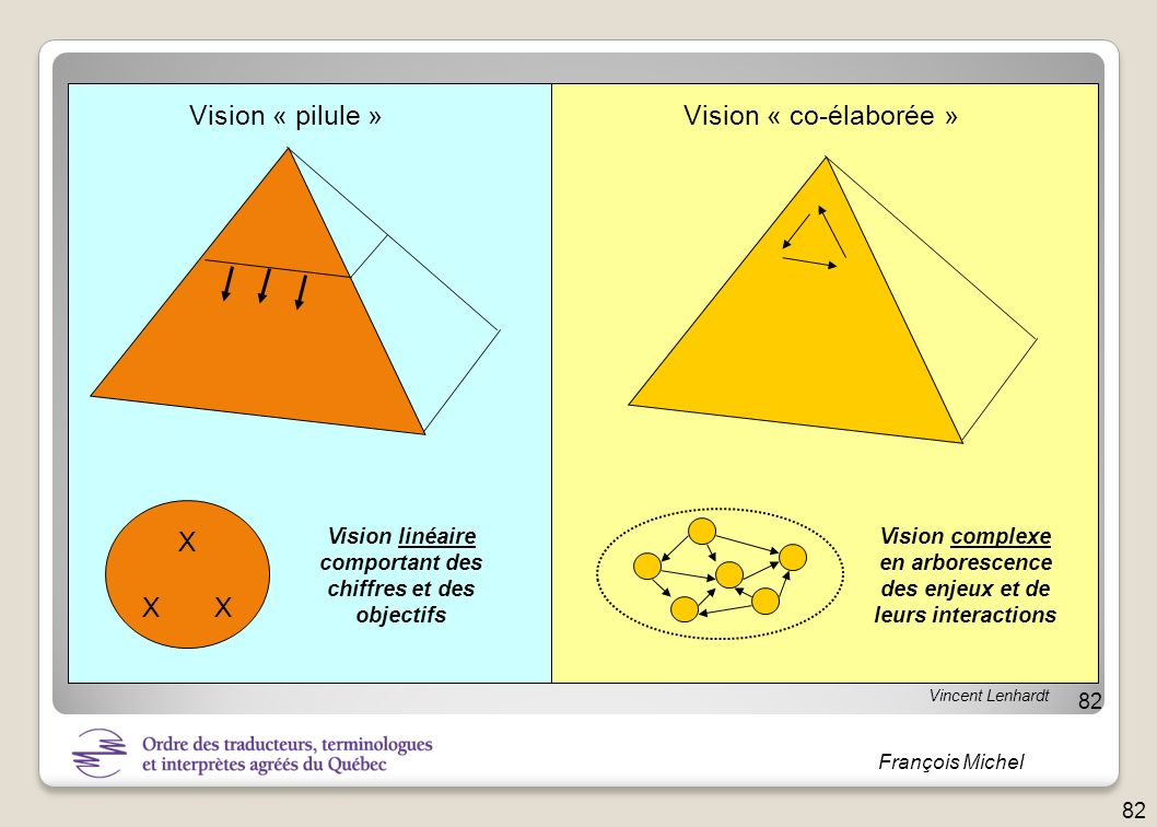 Vision « pilule » Vision « co-élaborée » X X X Vision linéaire