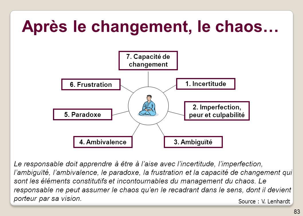 Après le changement, le chaos…