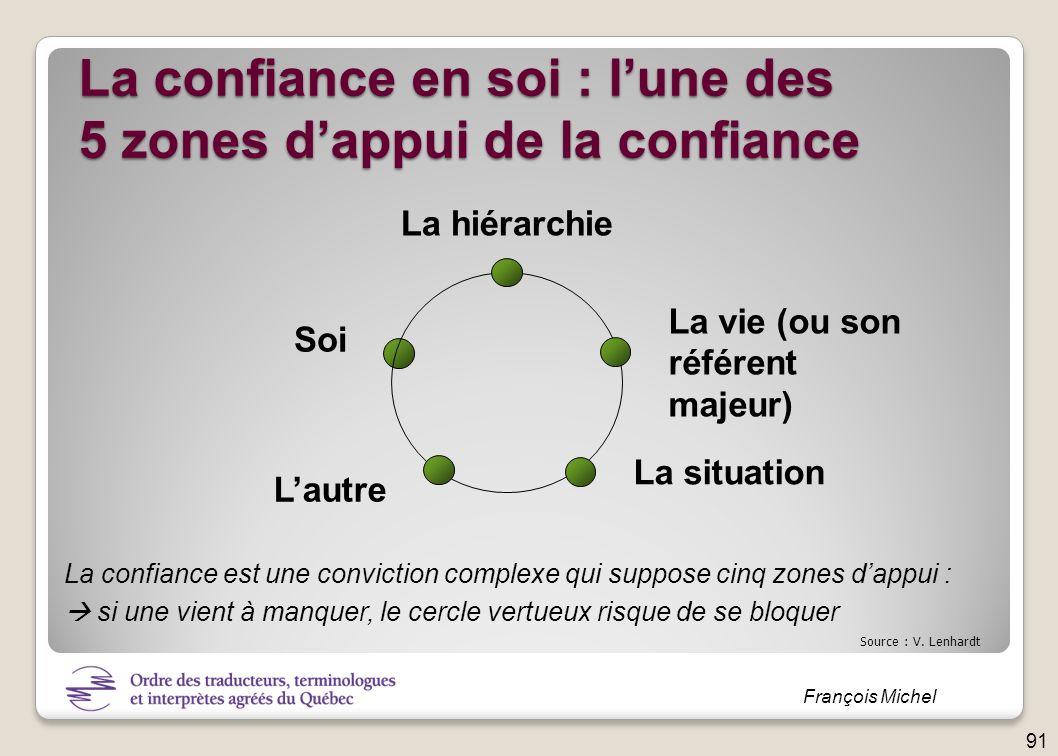 La confiance en soi : l'une des 5 zones d'appui de la confiance