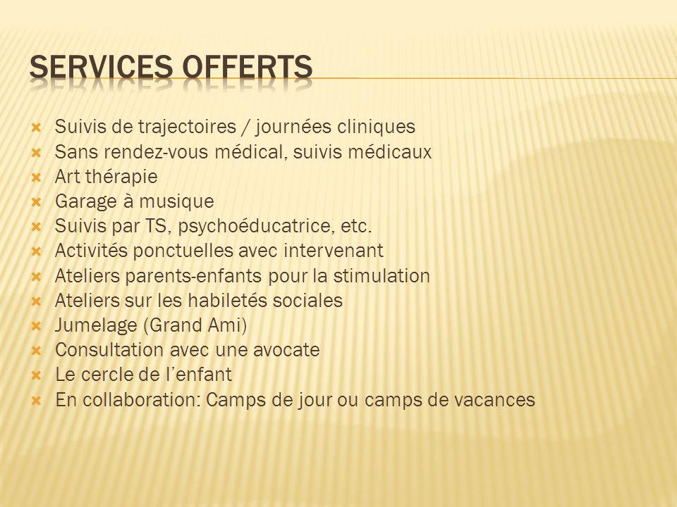 Services offerts Suivis de trajectoires / journées cliniques