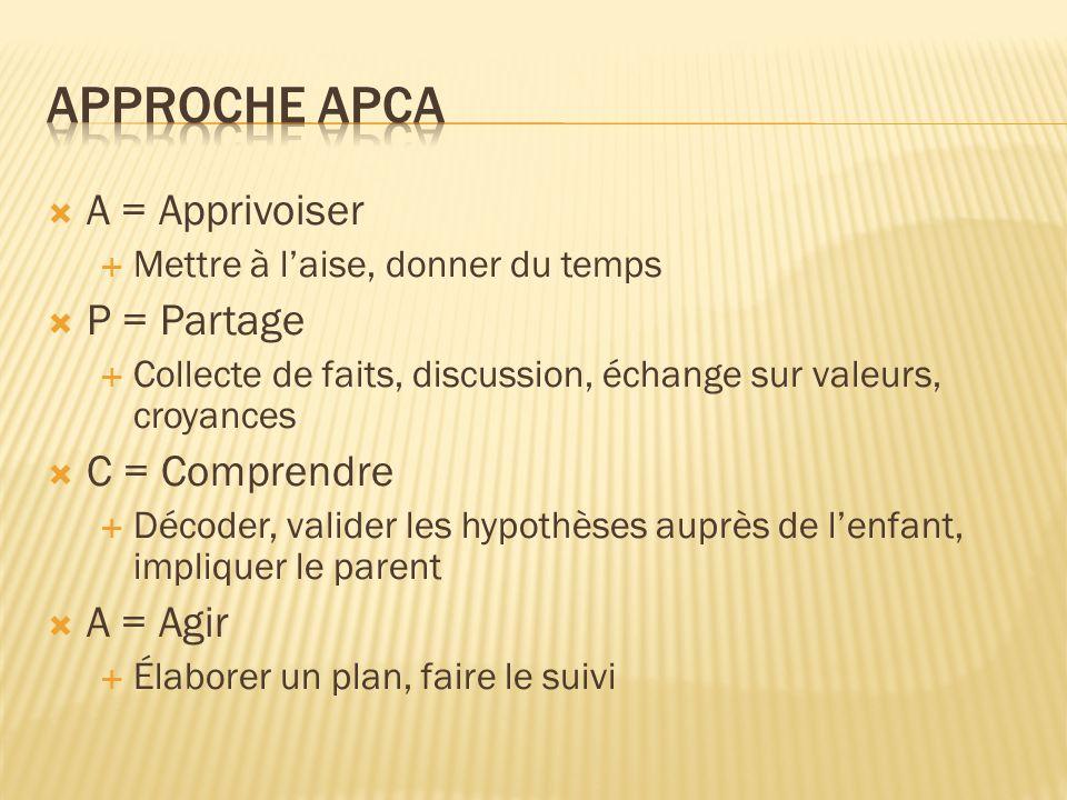 Approche apca A = Apprivoiser P = Partage C = Comprendre A = Agir