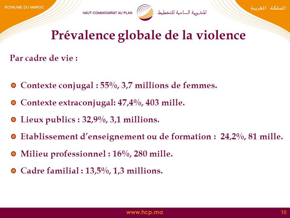 Prévalence globale de la violence