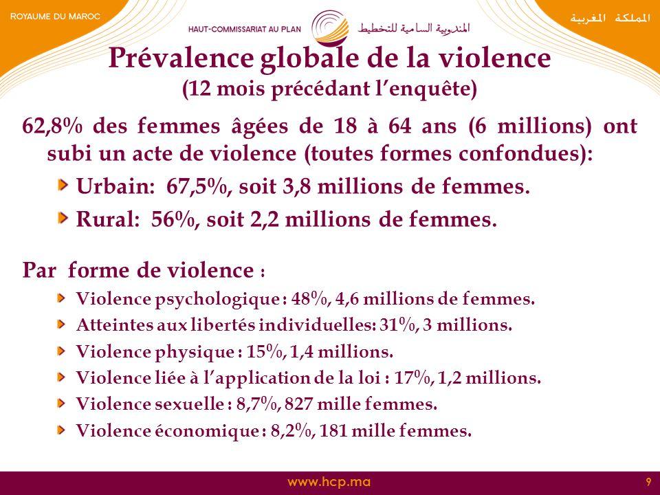 Prévalence globale de la violence (12 mois précédant l'enquête)