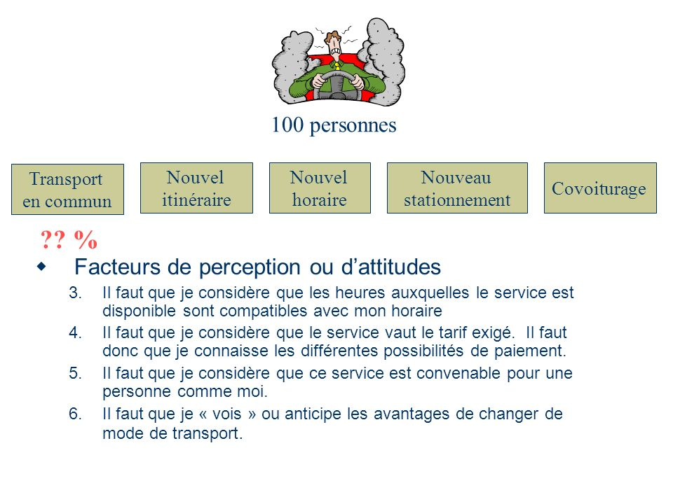 % 100 personnes Facteurs de perception ou d'attitudes Transport