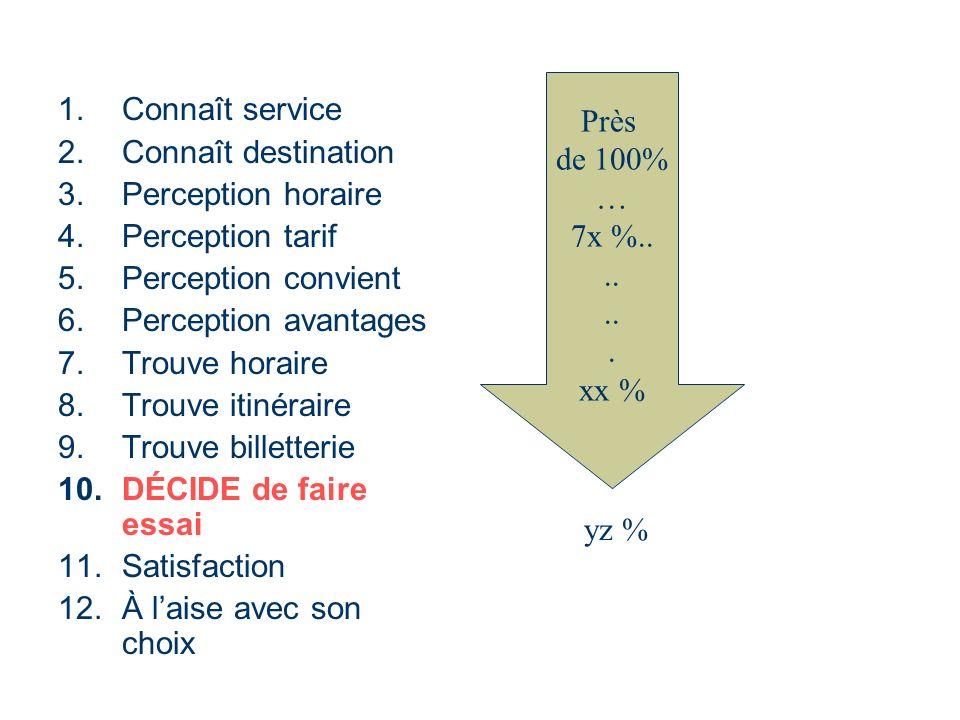 Près de 100% … 7x %.. .. . xx % Connaît service. Connaît destination. Perception horaire. Perception tarif.