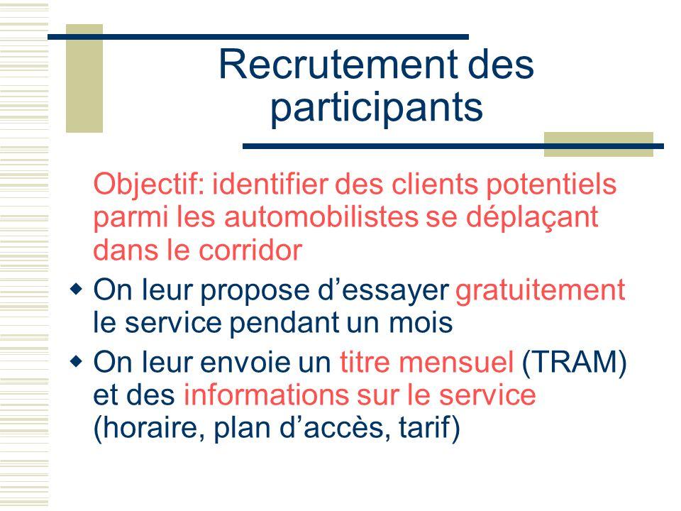 Recrutement des participants