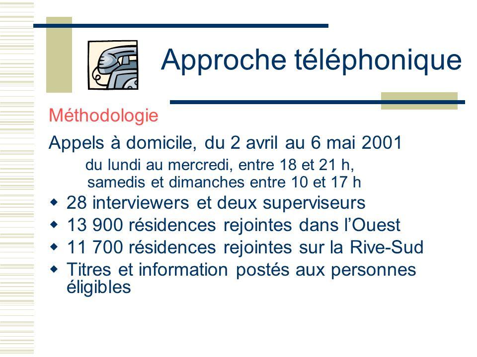 Approche téléphonique