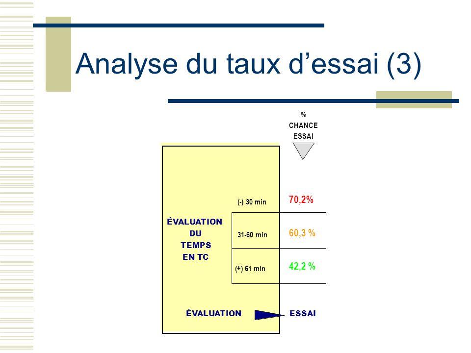Analyse du taux d'essai (3)
