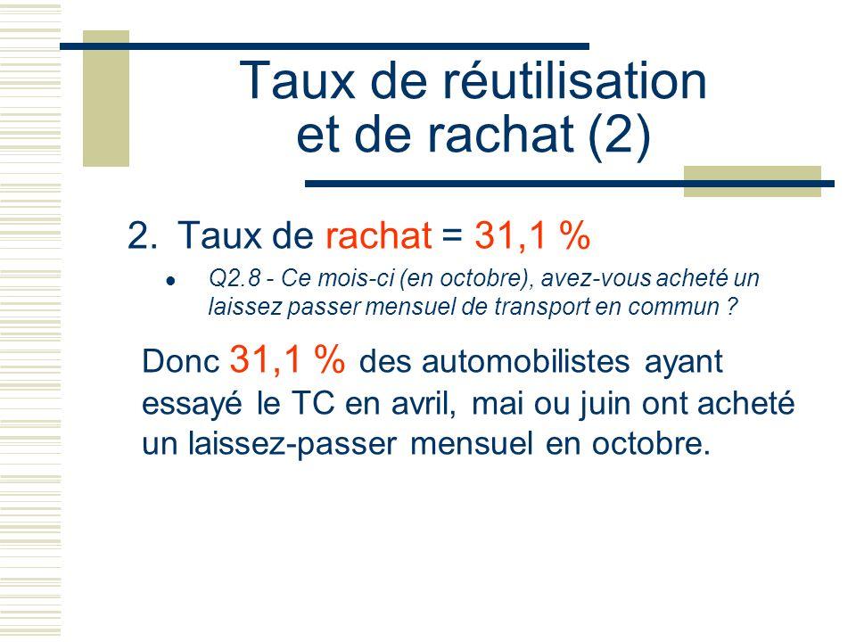 Taux de réutilisation et de rachat (2)