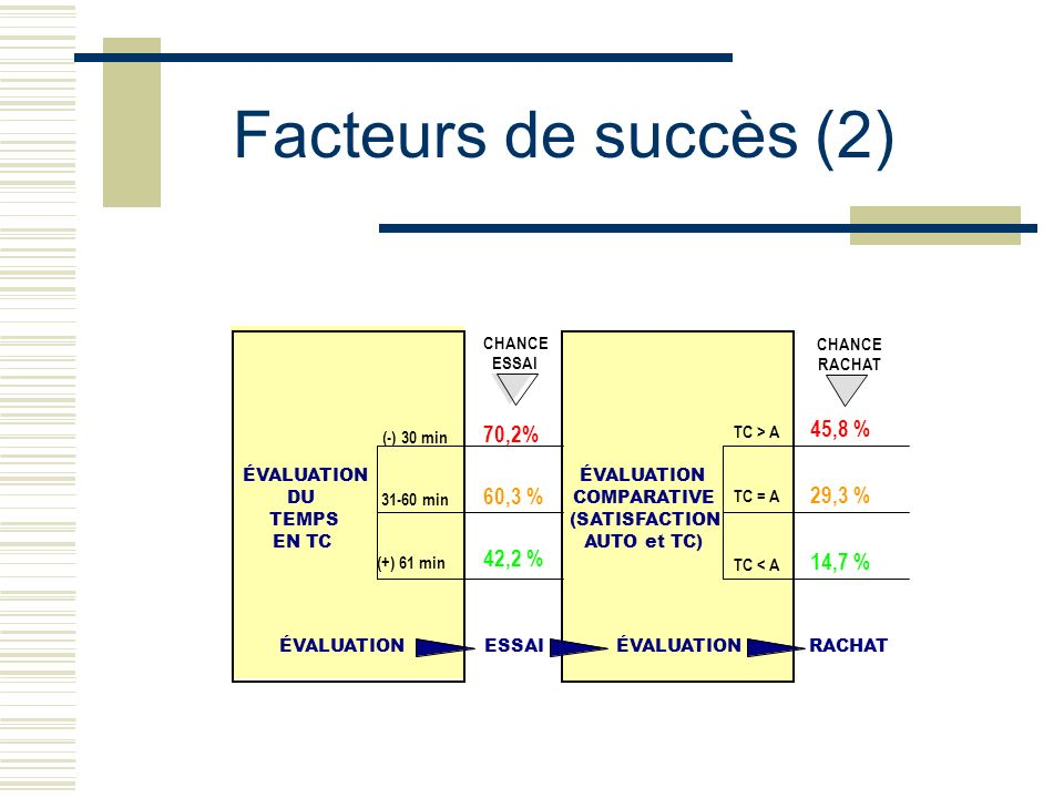 Facteurs de succès (2) 70,2% 60,3 % 42,2 % 45,8 % 29,3 % 14,7 %