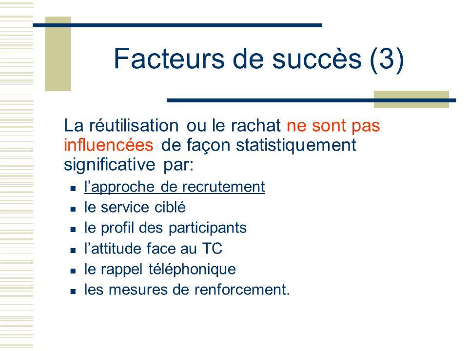 Facteurs de succès (3) La réutilisation ou le rachat ne sont pas influencées de façon statistiquement significative par: