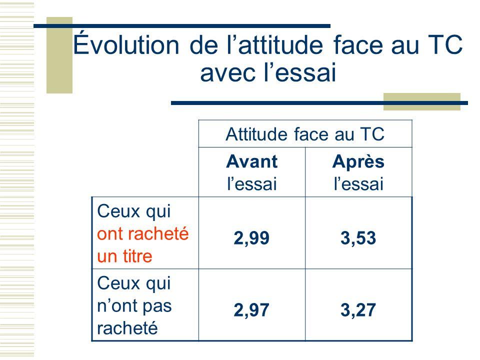 Évolution de l'attitude face au TC avec l'essai