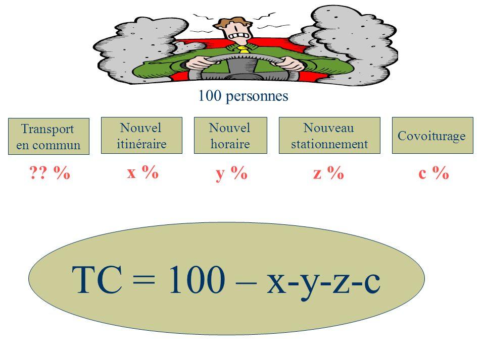 TC = 100 – x-y-z-c % x % y % z % c % 100 personnes Transport