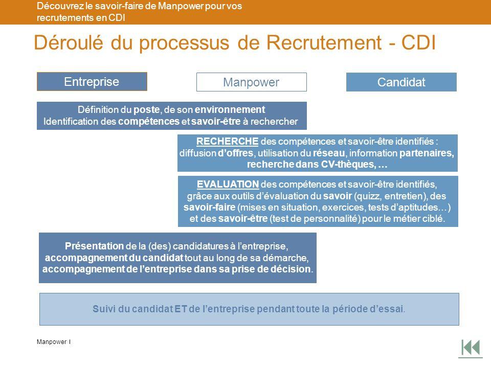 Déroulé du processus de Recrutement - CDI